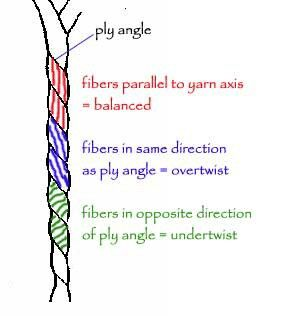 """Excellant illustration depicting how to """"read"""" ideal twist angles in plied…"""
