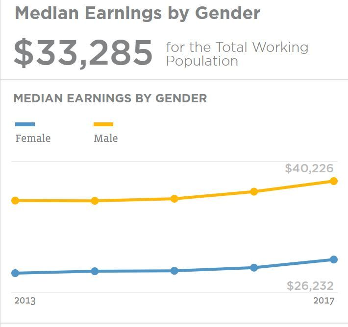 The Number Of Low Income Working Age Adults Has Declined As Our Economy Has Improved But Still Incomes Are Very Unequal Gender Gender Female Instagram Photo