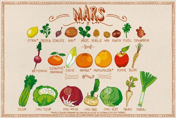 Calendrier de Mars