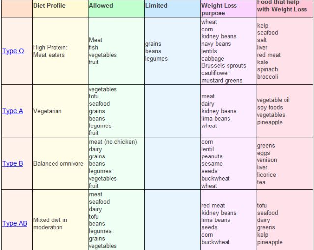 25 best ideas about B Positive Blood Type – Blood Type Diet Chart