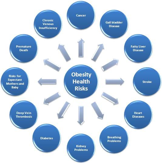 Image Gallery obesity health problems