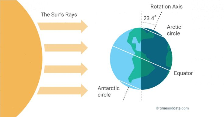 Shortest Day of the Year in the Northern Hemisphere