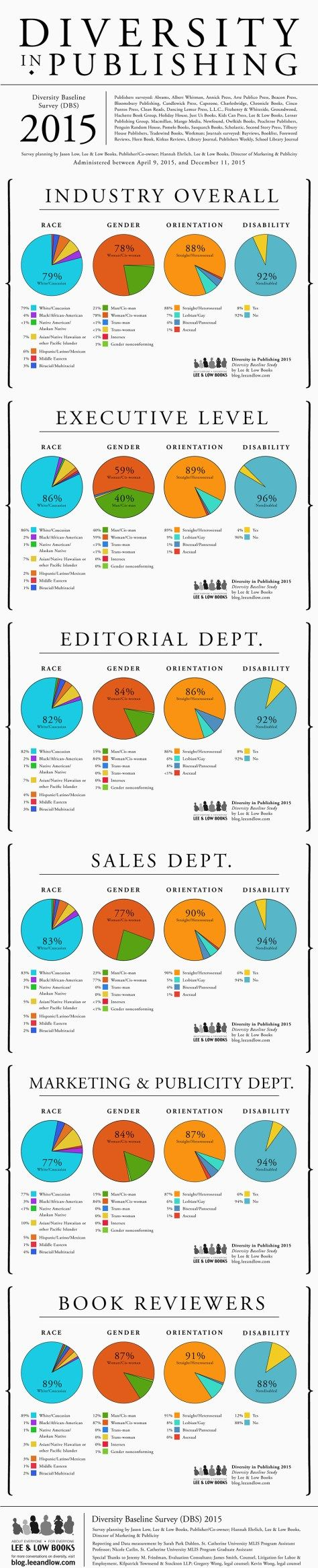 This data, collected by Lee & Low Books (an American publishing company dedicated to multicultural representation), shows that through every single level of publishing, whites take the majority. Even at the smallest level, in Marketing and Publicity, whites still make up 77%. #findings