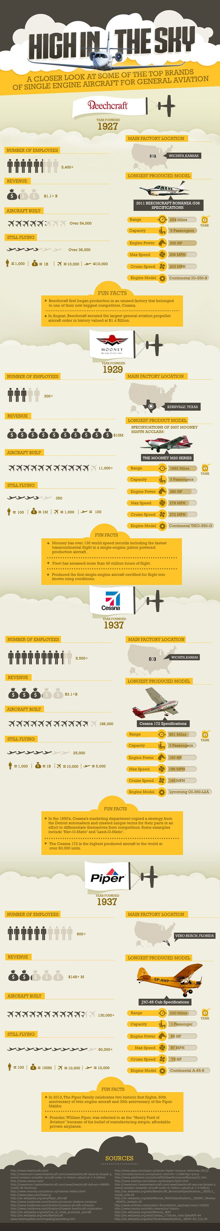 High In The Sky #Infographic #Sky #aircraft