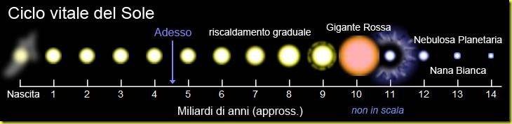 Il ciclo vitale del nostro Sole