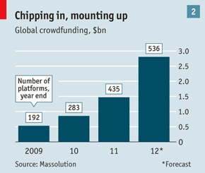 Crowdfunding is booming. A report by Massolution, a research firm, forecasts that $2.8 billion will be raised worldwide this year, up from $1.5 billion in 2011 and only $530m in 2009