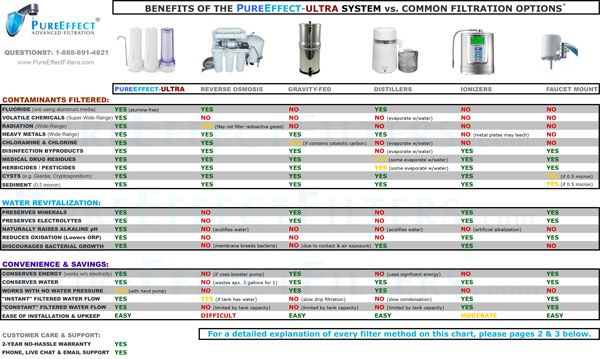 Common Tap Water Contaminants What To Look For In A Water Filter