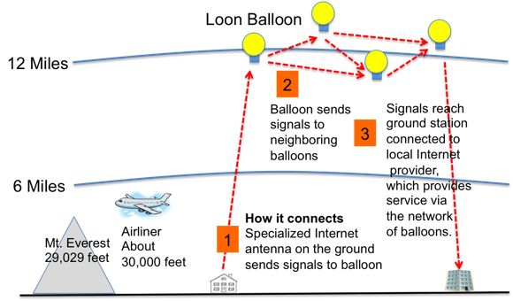 balloon in the sky google internet speed - Google Search