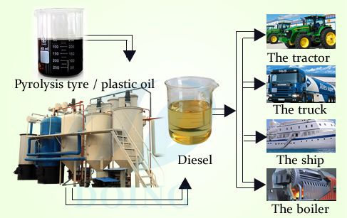 Convert waste motor oil to diesel fuel can convert waste engine oil,wast lube oil to diesel fuel by distillation.  Convert waste motor oil to diesel fuel  adopts the advanced distillation technology, which is used for refining tyre pyrolysis oil into qualified diesel fuel. And this kind of diesel oil can be directly used in low speed engines, such as digging machine, road roller, loading machine, etc.