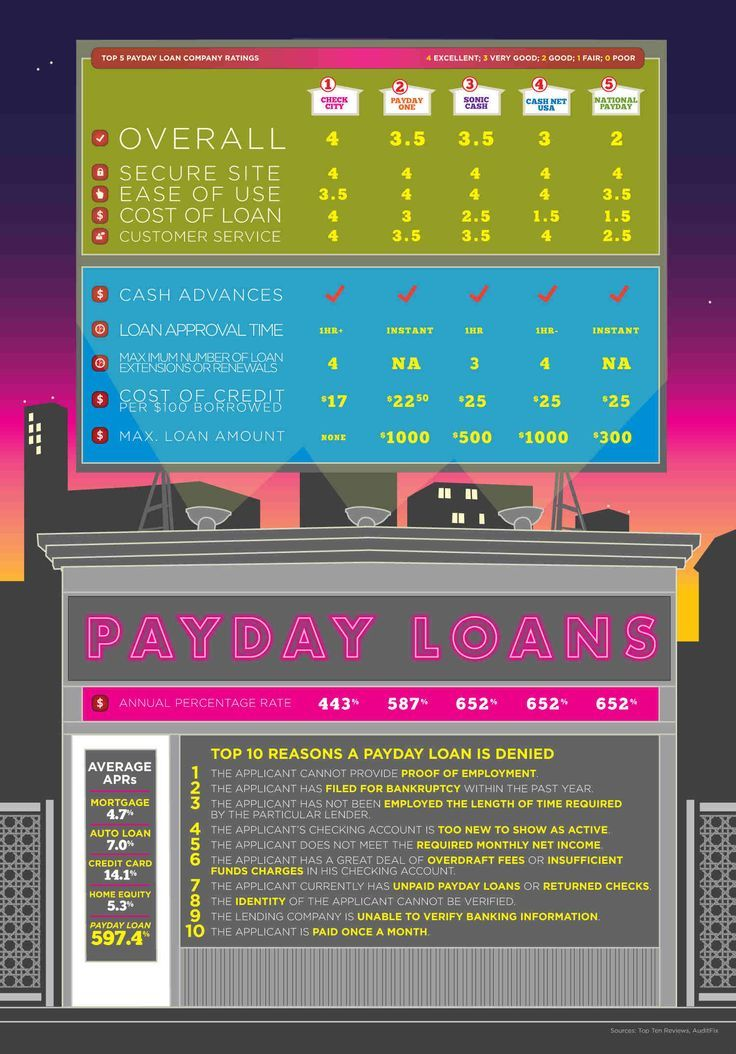 Payday loans cash shop photo 5