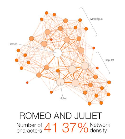 a look at the little known characters in the popular shakespearean tragedy of romeo and juliet Romeo: shakespeare's famous character  a closer look at the montague-capulet feud in 'romeo and juliet'  characters in 'romeo and juliet':.