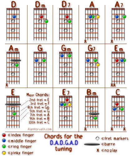 Chords Charts For DADGAD