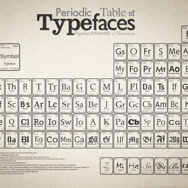 132 best periodic tables of all sorts images on pinterest periodic typefaces urtaz Gallery