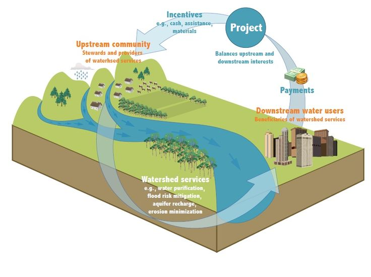 Soil and water conservation  Enhancing water retentively of the land  Recharging and harvesting of rainwater  Supplying water for increasing green   cover