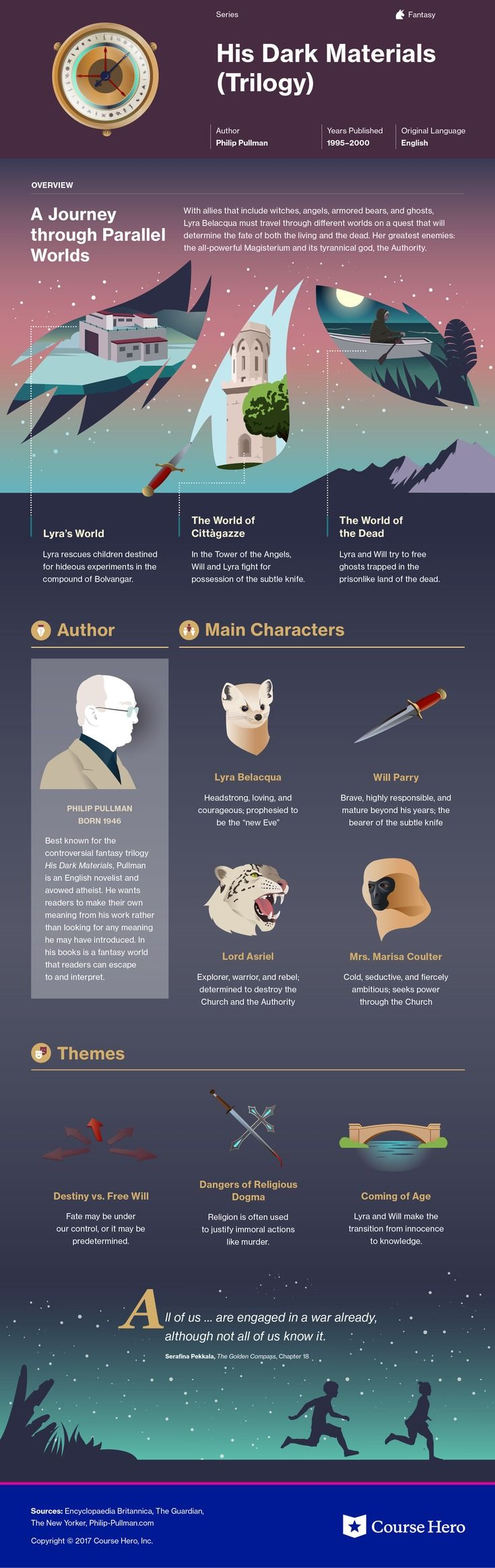 This @CourseHero infographic on His Dark Materials is both visually stunning and informative!