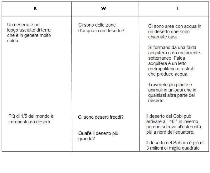 La tabella KWL è stata progettata per aiutare nell'apprendimento. E' molto utile per studiare un testo, un libro e come metodo per l'autovalutazione.