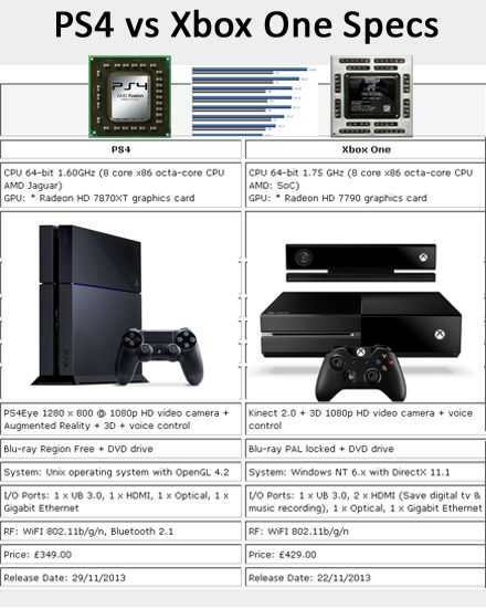 17 Best images about Ps4 vs Xboxone on Pinterest ...