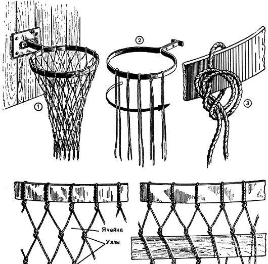 Вокруг света: Как и из каких материалов можно самостоятельно собрать баскетбольный щит с корзиной и как правильно связать баскетбольную сетку для корзины - чертежи, фото и схемы сборки. basketball shit