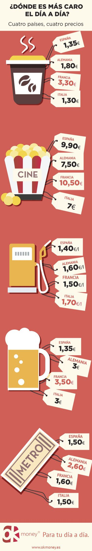 ¿Dónde es más caro el día a día?