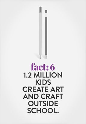 In 2012, over 43% of children aged 5 to 14 did arts and craft as a recreational activity outside of school hours (in Australia). Similar numbers of kids visit museums and galleries each year (43%), making visual arts one of the most common way children engage with the arts.