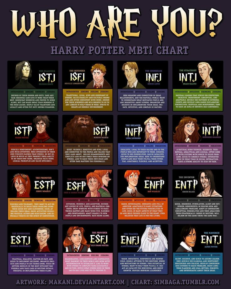 Harry Potter Personality Chart