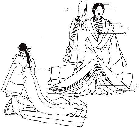 1sagegami hair 2monoimi 3kazami 4akome for upper garment 5uchiginu 6kinu or uchiki or itsutsu-ginu 7hitoe 8ueno-hakama 9koki-hakama 10akome-ogi 11kazami no ate-obi