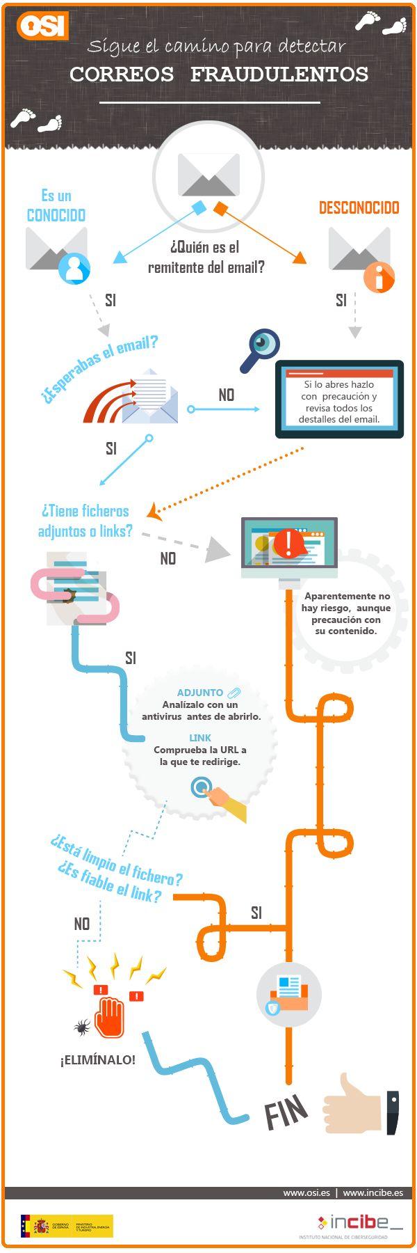 Infografía del artículo sigue los pasos para detectar correos fraudulentos