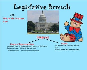 the legislative branch essay