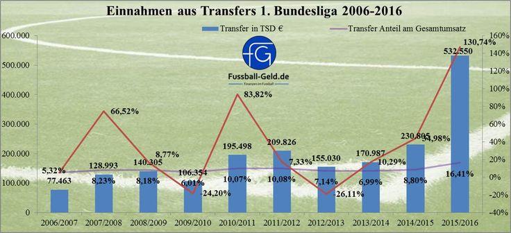 Einnahmen der 1. Bundesliga Saison 2015/2016 - Transfers