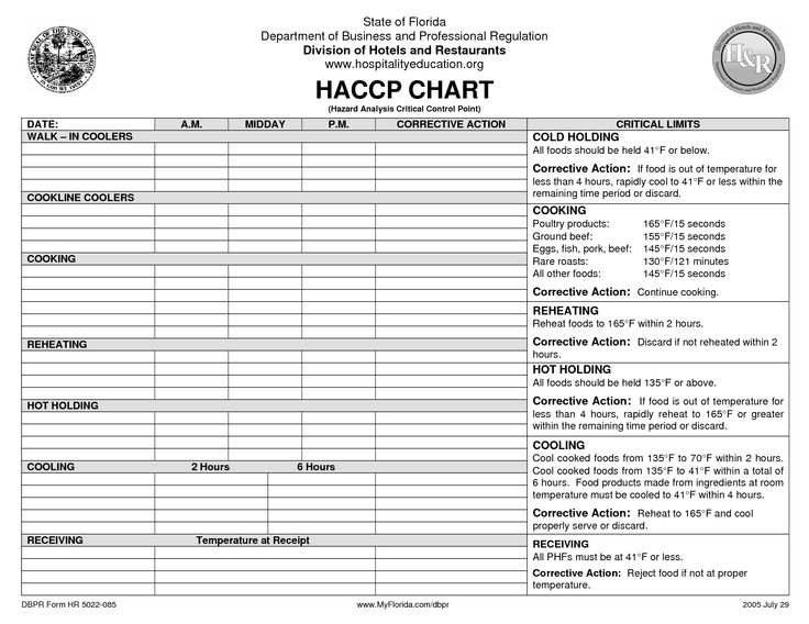 HACCP Plan Template HACCP Plan PDF template in 2019