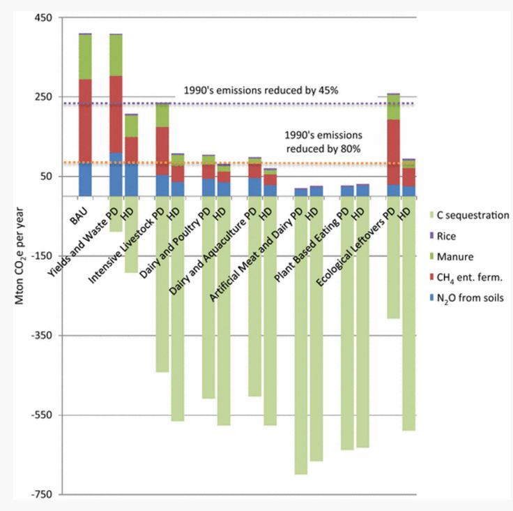 """Food Climate Research Network (FCRN) """"The artificial meat and plant-based scenarios achieved the greatest land use and GHG reductions and the greatest carbon sequestration potential."""""""