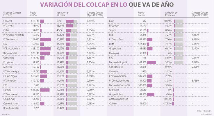 Canacol, Carvajal Empaques y Celsia son las mejores del año en la BVC