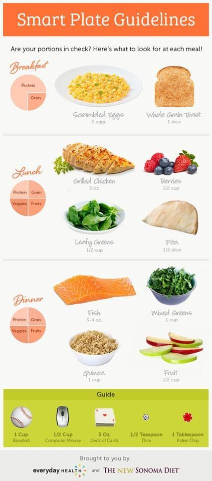 Are your portions in check? A guide by meal! #portioncontrol #guidetoportioncontrol