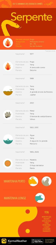 Principais características do signo do zodíaco chinês da Serpente, sexto animal do horóscopo chinês. Obtenha o aplicativo KarmaWeather, disponível gratuitamente na App Store
