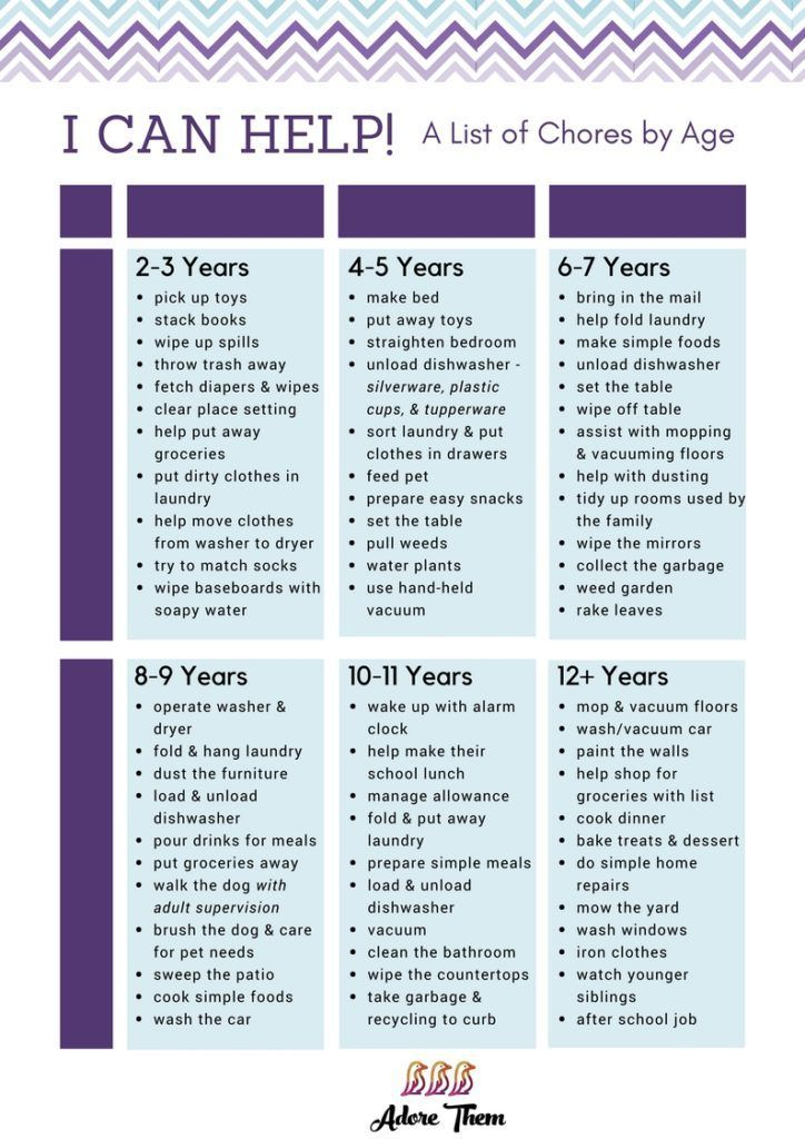 Chore Chart By Age The Benefits Of Teaching Responsibility Parenting Motherhood Mom Kids Child Chore Chart By Age Chore Chart Teaching Responsibility