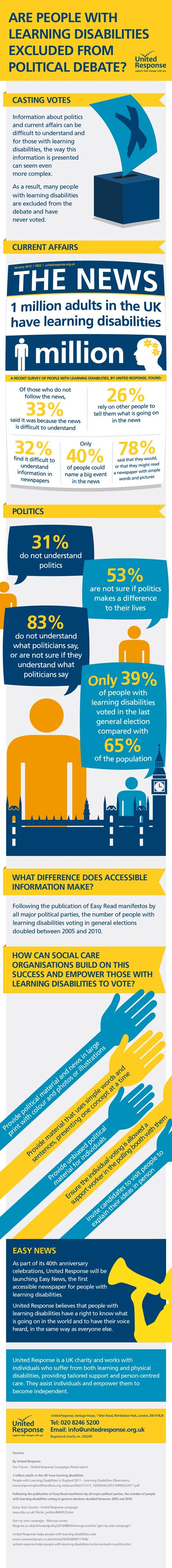 Are people with learning disabilities excluded from political debate?