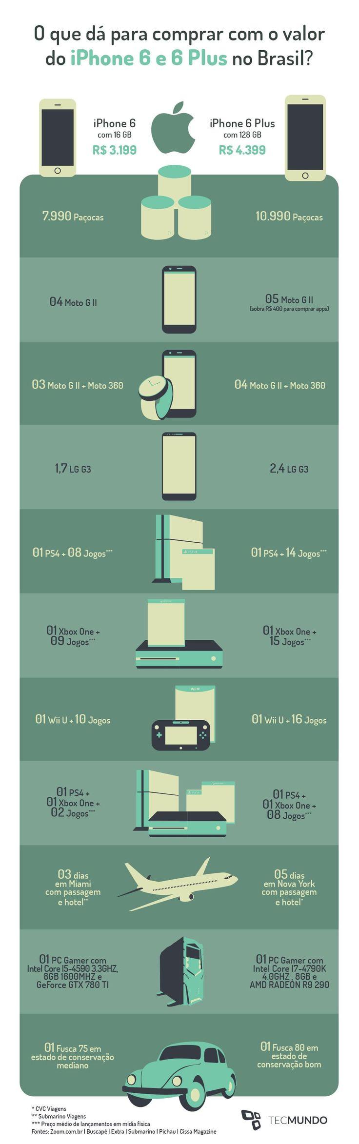 #infográfico - O que é possível comprar com o valor do #iPhone6 no Brasil?