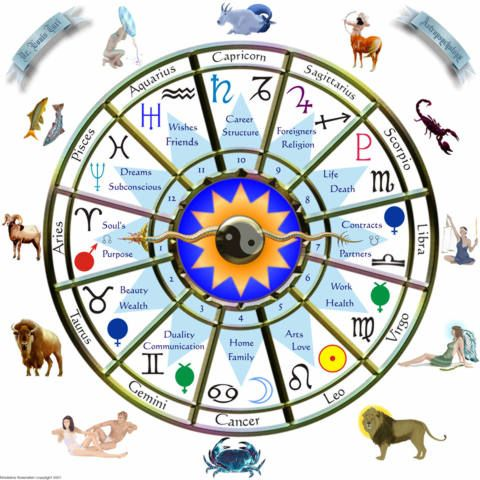 The 12 houses of birth chart part 1 zodiac numerology and