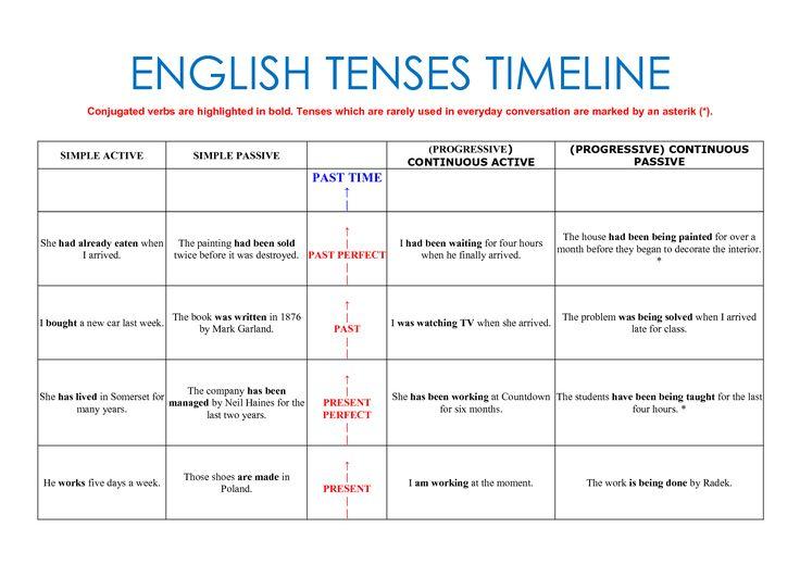... English, Web Site, English Learning, Learning English, English Online