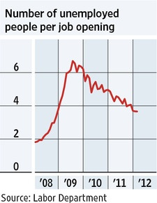 WEDNESDAY, April 11, 2012 - The number of unemployed people available for each new job vacancy in the U.S. has been on the decline. In February, there were 3.66 unemployed people for each job opening, the lowest level since 2008. That is still well above the pre-recession level of 1.8 workers per vacancy but suggests the labor market continues to show slow but steady improvement.Marketing Continuous, Current Events, Lowest Level, Job Open, Unemployed People, Current Kind, Labor Marketing, Economics Indice, Job Vacances