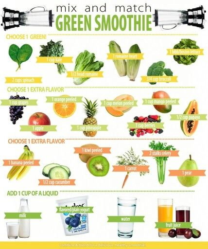 Mix and match green smoothie - substitute milk for kefir