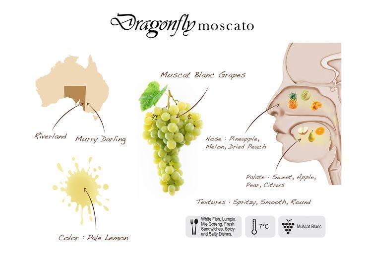 Dragonfly Moscato visual presentation