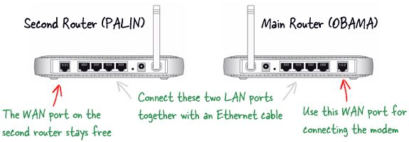 Expand the Range of your Wireless Network with any Old Router