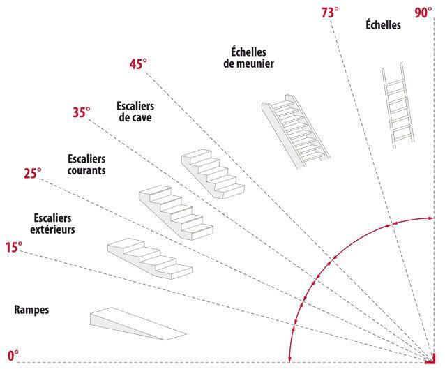 les inclinaisons d'un escalier