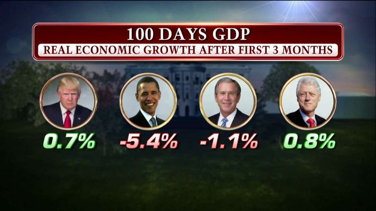 First 100 days GDP - Real economic growth after first 3 months: Trump vs. Obama vs. Bush vs. Clinton. pic.twitter.com/UQPAkr5wgT