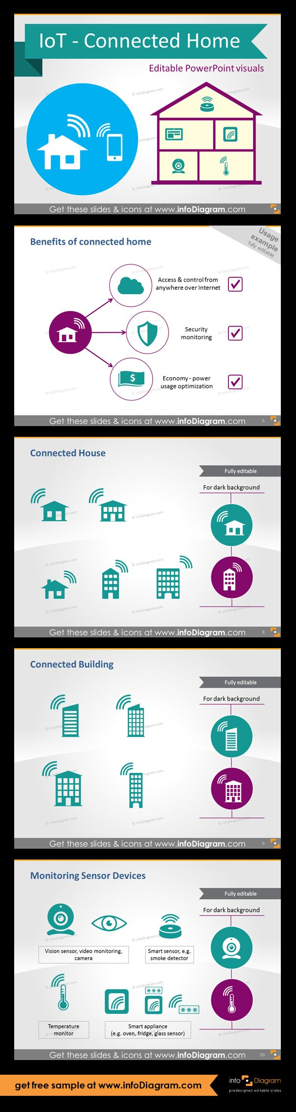 IoT - Connected home graphics. Connected Intelligent House equipment symbols for PowerPoint. Different types of connected houses and connected buildings (garage, family house, office building). Monitoring sensors device: vision sensor, video monitoring, camera, smart sensor, smoke detector. Smart home control and benefits of connected home diagram. Symbols of security monitoring and power usage optimization.