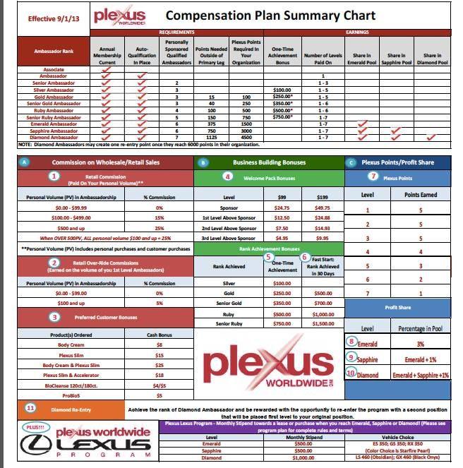 108 best Plexus Career Its On! images on Pinterest Plexus - work plan