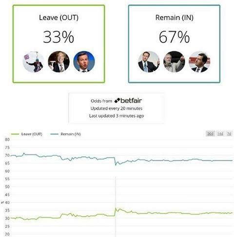 Latest poll aggregates for #Euro Referendum http://flic.kr/p/G4i9ir
