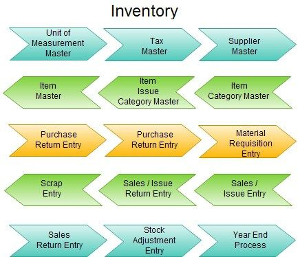 Schools Inventory Management Software, Institute Inventory Automation Software, Inventory Automation Software for Colleges, School Software Products #inventory #software #web #based, #inventory #management #software, #inventory #software #features, #educational #automation #software, #school #management #software, #automated #inventory #software, #inventory #management #software #features, #inventory #management #software #for #schools, #college #inventory #automation #software, #automated…