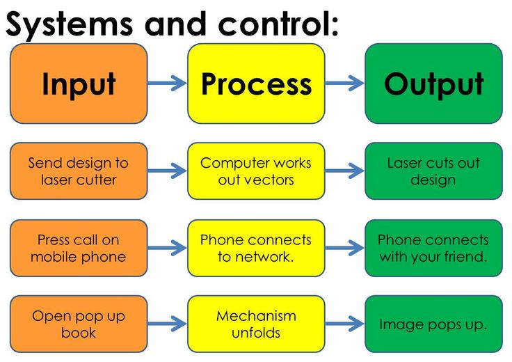 Input Process Output Useful Things To Know Pinterest